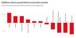 Canada's inflation rate was 0.1%-canada-mileniostadium