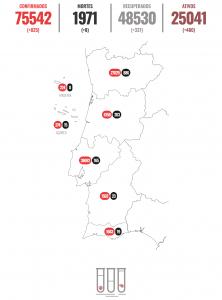 Mais 8 mortos, 825 novos casos-portugal-mileniostadium