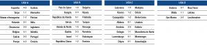 Na segunda jornada da fase de grupos da segunda edição Liga das Nações não assistimos a grandes surpresas nos resultados finais das partidas. Podemos salientar, no entanto, o empate sem golos entre Dinamarca e Inglaterra (mas convenhamos que a seleção dinamarquesa esteve à altura e conseguiu aguentar o nulo até ao apito final) e a vitória da Itália sobre os Países Baixos - uma vitória que, em boa verdade, poderia ter sorrido a ambos os lados. Mas vamos focar-nos na partida de Portugal: a seleção das quinas vinha com bom embalo, após uma vitória expressiva frente à Croácia (4-1, com golos de João Cancelo, Diogo Jota, João Félix e André Silva) e decidida a conseguir mais uma vitória.  Pela frente tinha a Suécia que, por seu lado, vinha de uma derrota, por 0-1, frente à atual campeã mundial, a França. Em Solna, Fernando Santos construiu o onze inicial com Anthony Lopes, Raphael Guerreiro, Pepe, Rúben Dias, João Cancelo, Danilo, João Moutinho, Bruno Fernandes, João Félix, Bernardo Silva e Cristiano Ronaldo. Já a Suécia alinhou com Olsen, Krafth, Helander Jansson, Augustinsson, Olsson, Svensson, Kulusevski, Forsberg, Isak e Berg. A partida seria ainda marcada pelo regresso de Cristiano Ronaldo, que havia falhado o jogo da primeira jornada devido a uma infeção num pé. Totalmente recuperado, Ronaldo voltou, viu, venceu… e ainda ultrapassou a barreira dos 100 golos marcados. Mas já lá vamos! Os suecos mostraram-se mais imponentes nos primeiros minutos da partida e até ficaram perto de abrir o marcador, mas as tentativas acabaram anuladas pela defesa portuguesa. Foi ao minuto 20 que surgiu a primeira oportunidade para Portugal, quando Bernardo Silva cruzou (e acabou lesionado na sequência deste lance), Danilo não conseguiu o cabeceamento e Pepe falhou por muito pouco o desvio.  Por esta altura já o jogo já estava mais equilibrado, e aos 26 minutos foi a vez de Cristiano Ronaldo, após canto cobrado por Bruno Fernandes, rematar de primeira e obrigar Olsen a defender com os pés