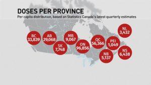 Vaccine distribution-Milenio Stadium-Canada