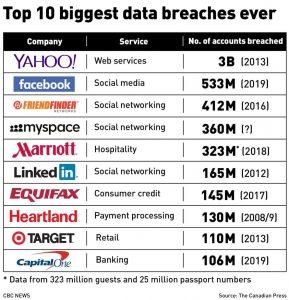Top 10 biggest data breaches ever-Milenio Stadium-Canada