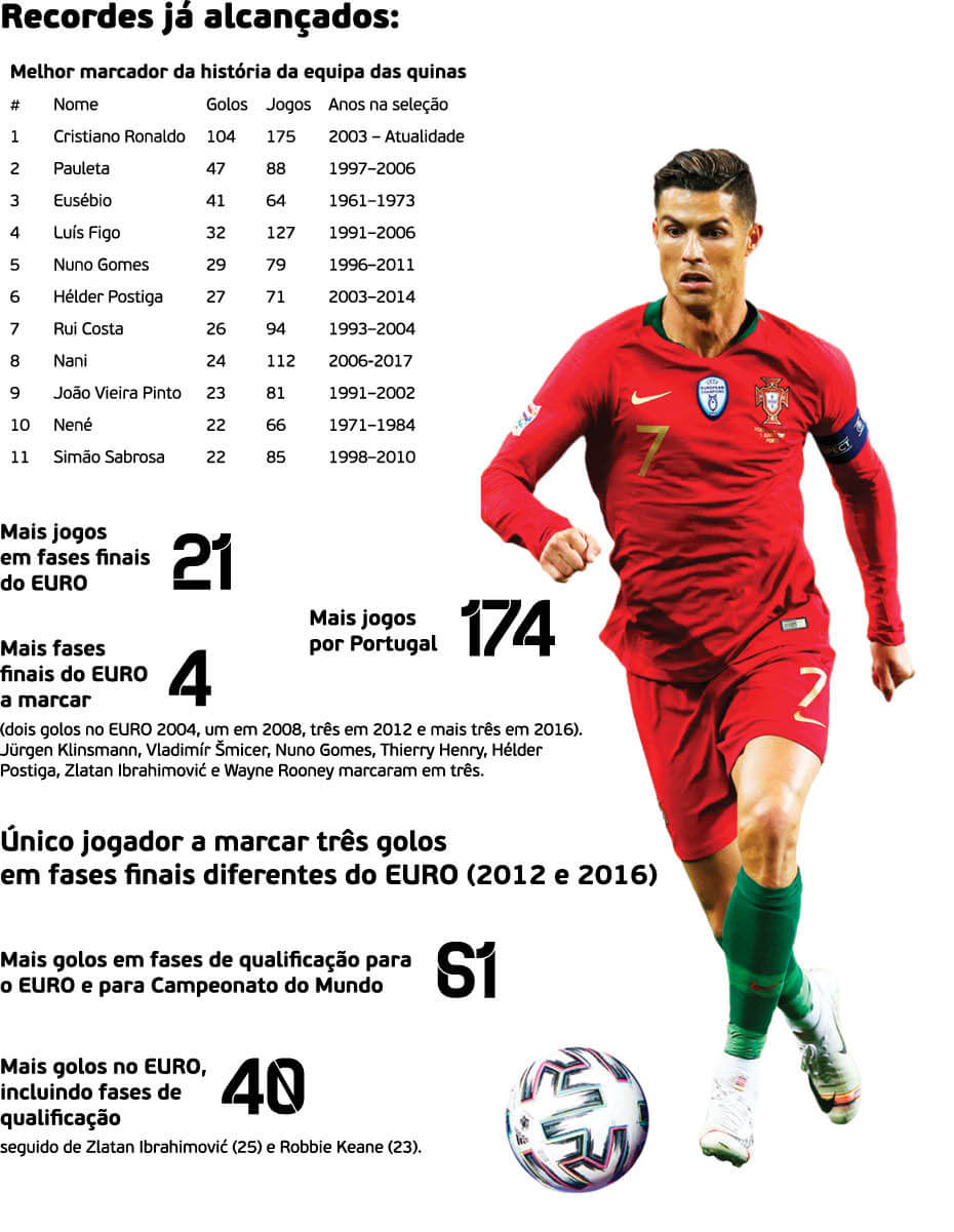 Cristiano Ronaldo - grafico 5 - milenio stadium