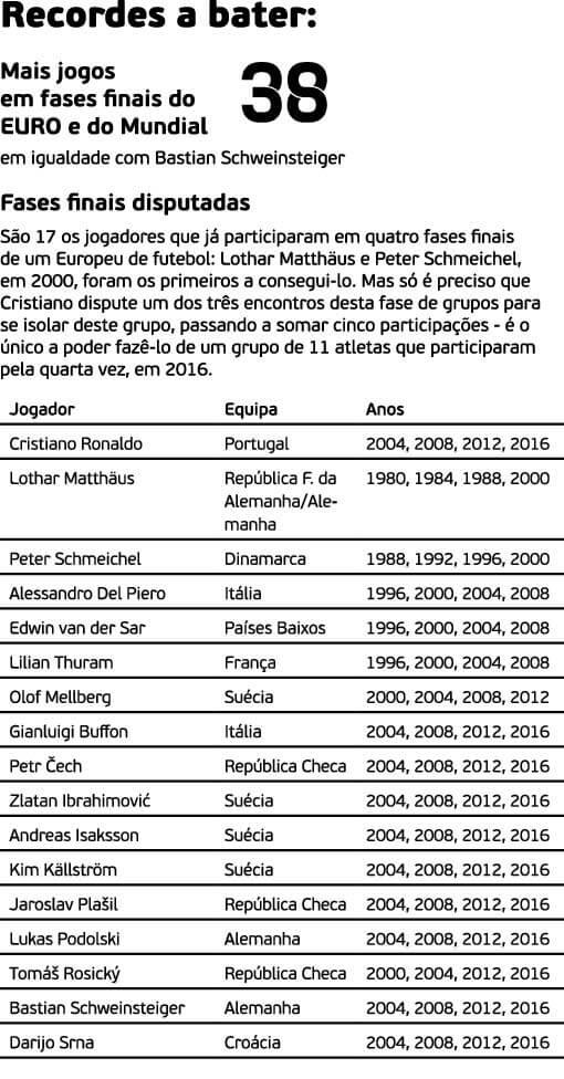 Cristiano Ronaldo - grafico 6 - milenio stadium